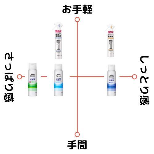 メンズビオレバリエーション紹介!